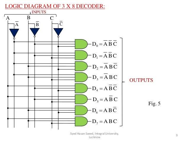 logic diagram of 3 x 8 decoder: