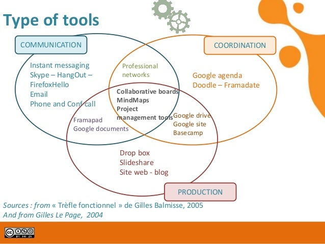 Collaborative Teaching Powerpoint ~ Getting started with online collaborative tools