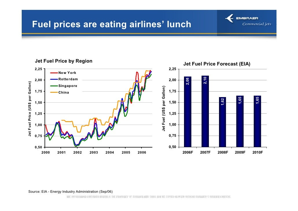 2006* Commercial Aviation Market Embrear Day 2006