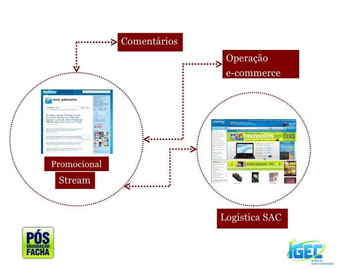 Promocional <ul><li>Stream </li></ul><ul><li>Comentários </li></ul><ul><li>Operação  </li></ul><ul><li>e-commerce </li></u...
