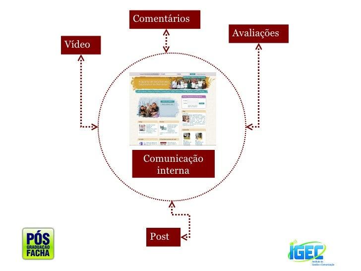 Comunicação interna <ul><li>Vídeo </li></ul><ul><li>Comentários </li></ul><ul><li>Avaliações </li></ul><ul><li>Post </li><...