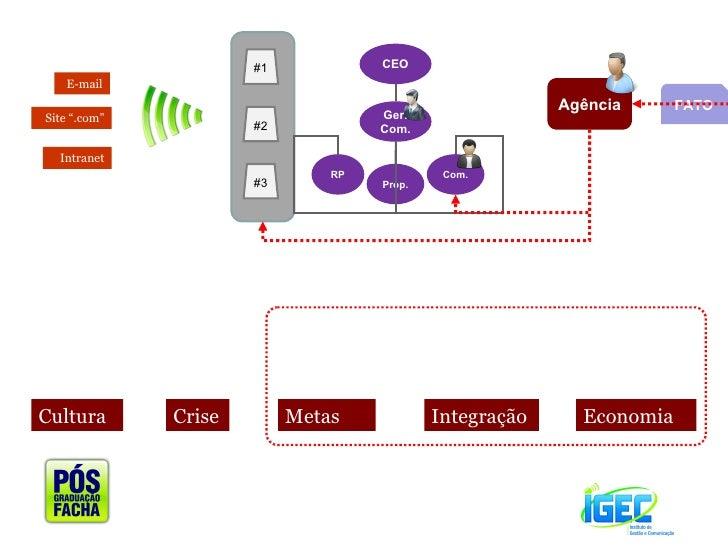 """Economia Integração  Metas Crise Cultura  FATO Agência #1 #2 #3 Intranet E-mail Site """".com"""" CEO Ger. Com. RP Prop. Com."""