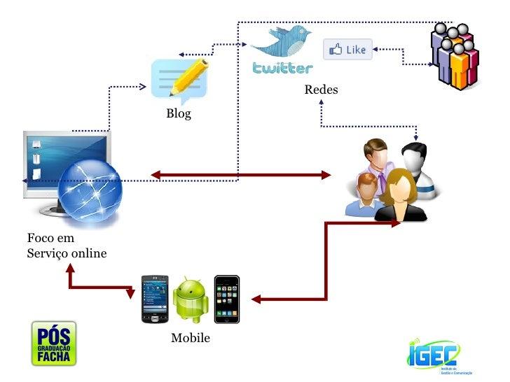 Mobile Blog Redes Foco em Serviço online