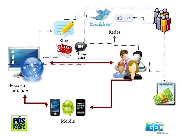 Mobile Blog Redes Foco em conteúdo  Áudio Vídeo