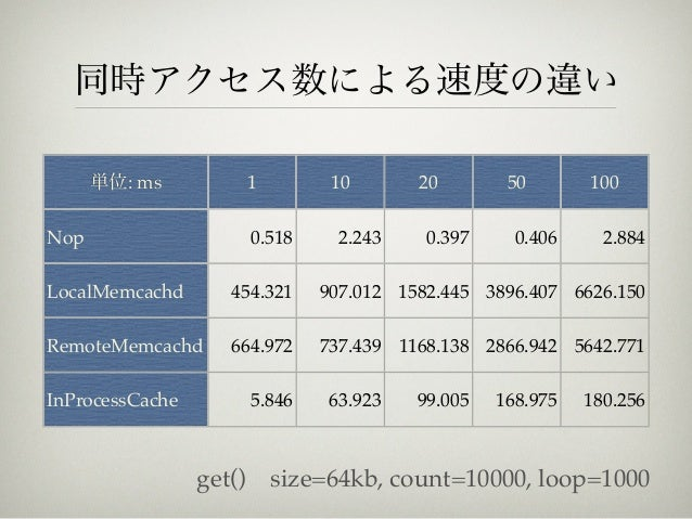 同時アクセス数による速度の違い      単位: ms             1        10       20        50       100Nop                      0.518     2.243  ...