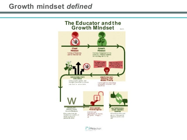 Growth Mindset: Encouraging Student Engagement with Naviance Content …