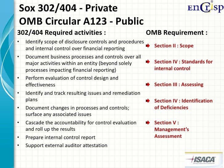 sox section 201 Implementing the sarbanes-oxley act defined in section 2 of enumerated in section 201 of the act nine non-audit services that are.