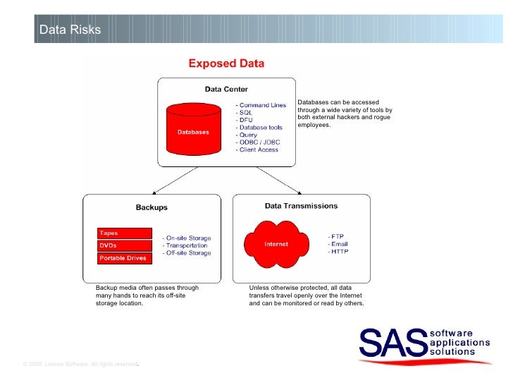© 2008, Linoma Software. All rights reserved . Data Risks Databases can be accessed through a wide variety of tools by bot...
