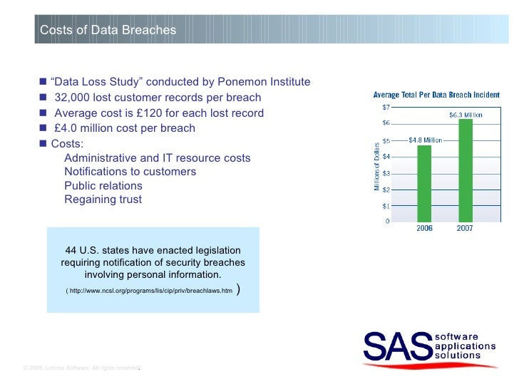 """© 2008, Linoma Software. All rights reserved . Costs of Data Breaches   """" Data Loss Study"""" conducted by Ponemon Institute..."""