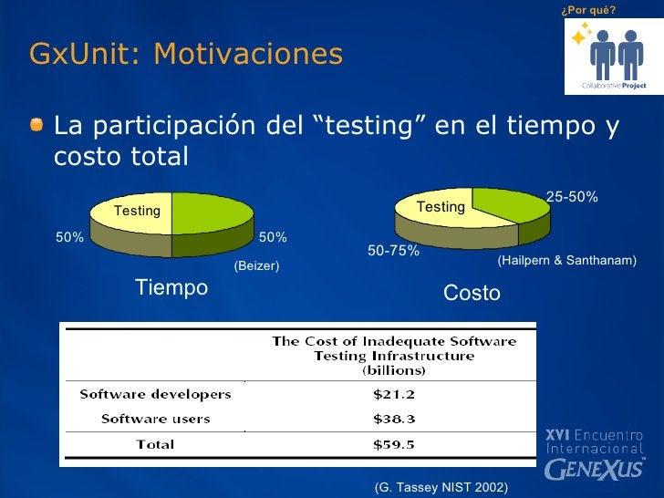 """GxUnit: Motivaciones <ul><li>La participación del """"testing"""" en el tiempo y costo total </li></ul>Tiempo Costo   (Beizer) ¿..."""