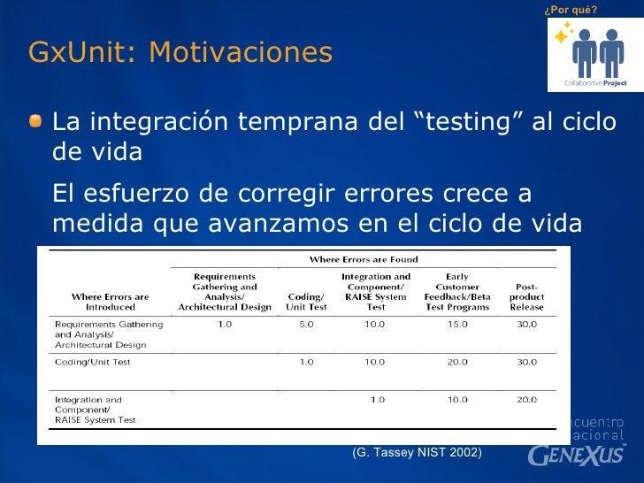 "GxUnit: Motivaciones <ul><li>La integración temprana del ""testing"" al ciclo de vida </li></ul><ul><li>El esfuerzo de corre..."