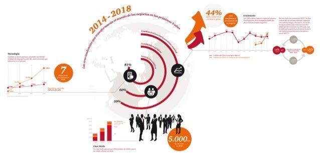 Encuesta Mundial sobre CEOs PwC Infografía