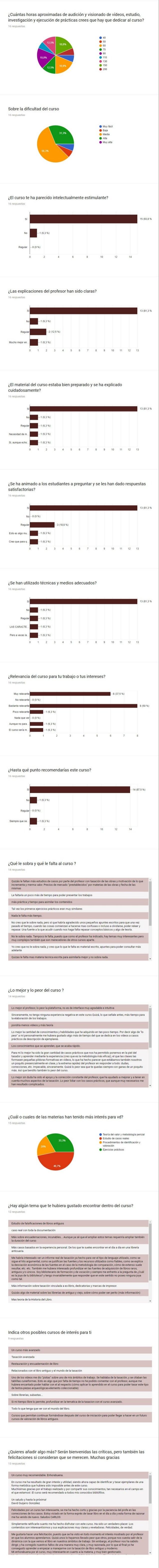Encuesta anonima sobre la calidad del Curso de Tasacion de Libros de la Universidad de Leon