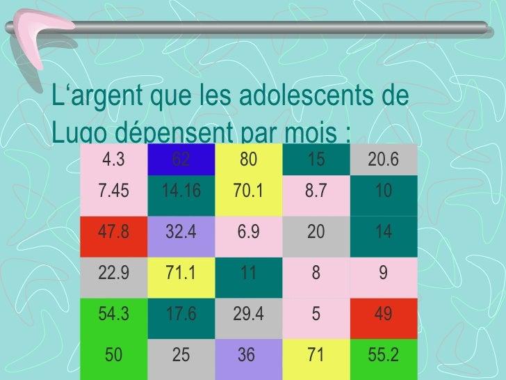 L'argent que les adolescents de Lugo dépensent par mois : 55.2 71 36  25 50 49 5 29.4 17.6 54.3 9 8 11 71.1 22.9 14 20 6.9...