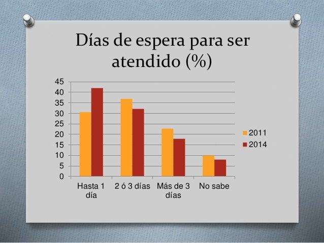 Días de espera para ser atendido (%) 0 5 10 15 20 25 30 35 40 45 Hasta 1 día 2 ó 3 días Más de 3 días No sabe 2011 2014