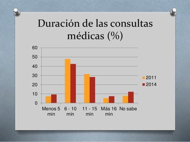 Duración de las consultas médicas (%) 0 10 20 30 40 50 60 Menos 5 min 6 - 10 min 11 - 15 min Más 16 min No sabe 2011 2014