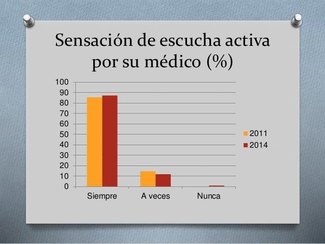 Sensación de escucha activa por su médico (%) 0 10 20 30 40 50 60 70 80 90 100 Siempre A veces Nunca 2011 2014