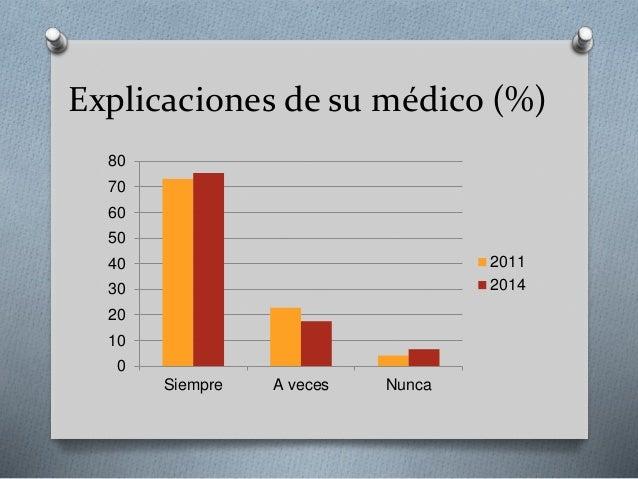 Explicaciones de su médico (%) 0 10 20 30 40 50 60 70 80 Siempre A veces Nunca 2011 2014