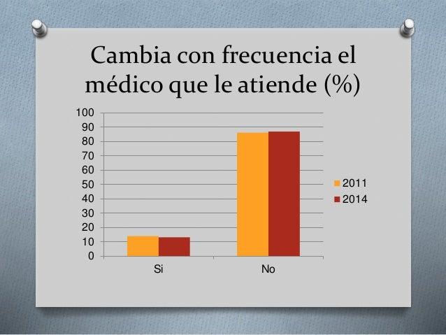 Cambia con frecuencia el médico que le atiende (%) 0 10 20 30 40 50 60 70 80 90 100 Si No 2011 2014