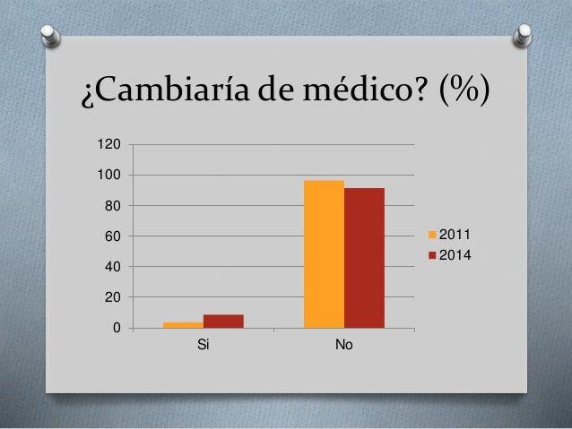 ¿Cambiaría de médico? (%) 0 20 40 60 80 100 120 Si No 2011 2014