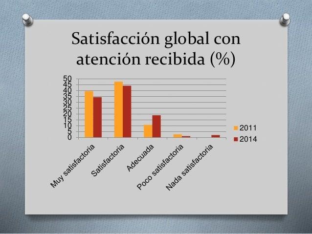 Satisfacción global con atención recibida (%) 0 5 10 15 20 25 30 35 40 45 50 2011 2014