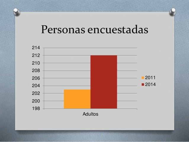 Personas encuestadas 198 200 202 204 206 208 210 212 214 Adultos 2011 2014