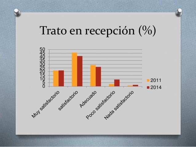 Trato en recepción (%) 0 5 10 15 20 25 30 35 40 45 50 2011 2014