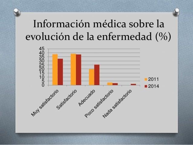 Información médica sobre la evolución de la enfermedad (%) 0 5 10 15 20 25 30 35 40 45 2011 2014