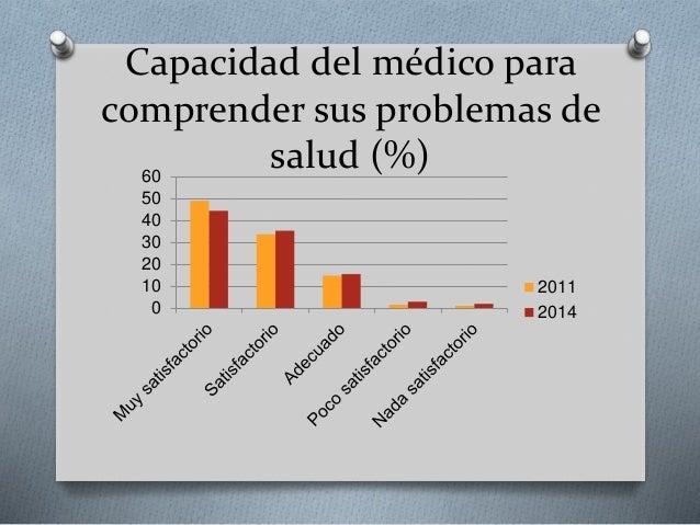 Capacidad del médico para comprender sus problemas de salud (%) 0 10 20 30 40 50 60 2011 2014