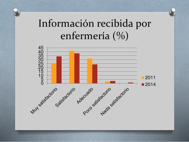 Información recibida por enfermería (%) 0 5 10 15 20 25 30 35 40 45 2011 2014