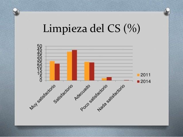 Limpieza del CS (%) 0 5 10 15 20 25 30 35 40 45 50 2011 2014