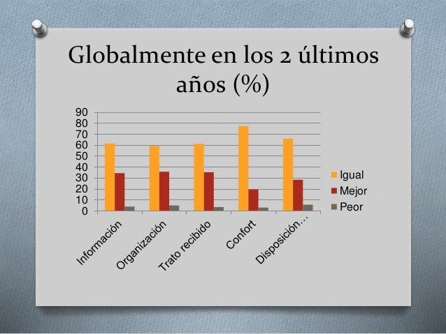 Globalmente en los 2 últimos años (%) 0 10 20 30 40 50 60 70 80 90 Igual Mejor Peor