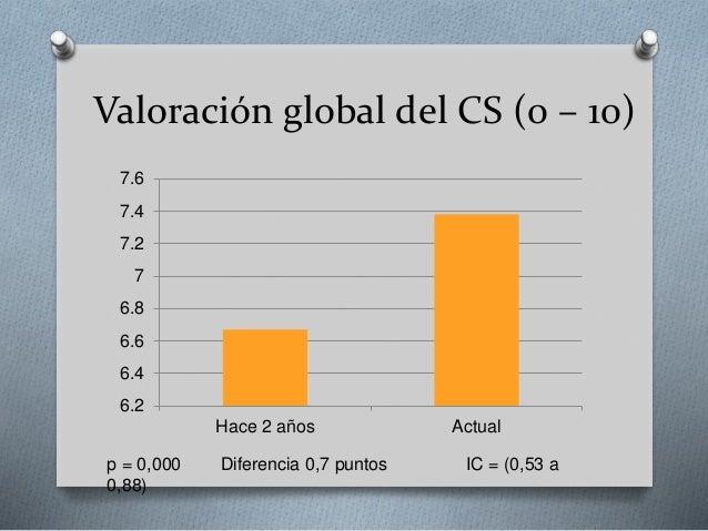 Valoración global del CS (0 – 10) 6.2 6.4 6.6 6.8 7 7.2 7.4 7.6 Hace 2 años Actual p = 0,000 Diferencia 0,7 puntos IC = (0...