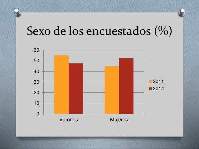 Sexo de los encuestados (%) 0 10 20 30 40 50 60 Varones Mujeres 2011 2014