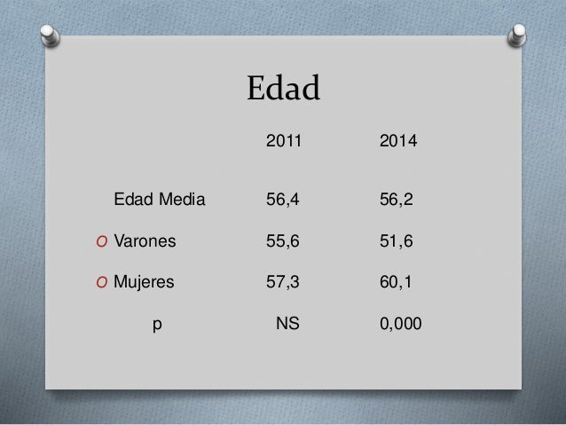 Edad 2011 2014 Edad Media 56,4 56,2 O Varones 55,6 51,6 O Mujeres 57,3 60,1 p NS 0,000