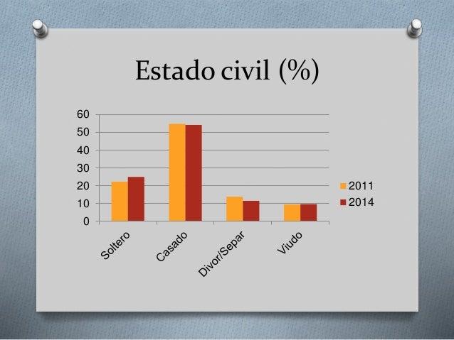 Estado civil (%) 0 10 20 30 40 50 60 2011 2014