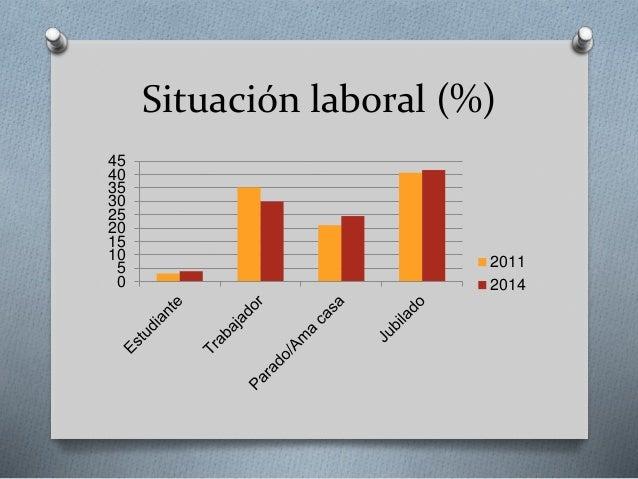 Situación laboral (%) 0 5 10 15 20 25 30 35 40 45 2011 2014