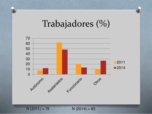 Trabajadores (%) 0 10 20 30 40 50 60 70 2011 2014 N (2011) = 79 N (2014) = 83