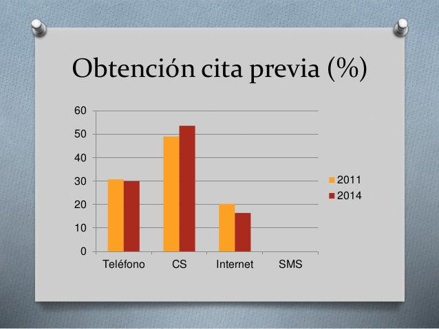Obtención cita previa (%) 0 10 20 30 40 50 60 Teléfono CS Internet SMS 2011 2014