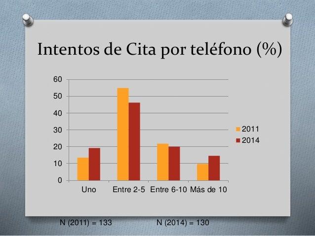 Intentos de Cita por teléfono (%) 0 10 20 30 40 50 60 Uno Entre 2-5 Entre 6-10 Más de 10 2011 2014 N (2011) = 133 N (2014)...