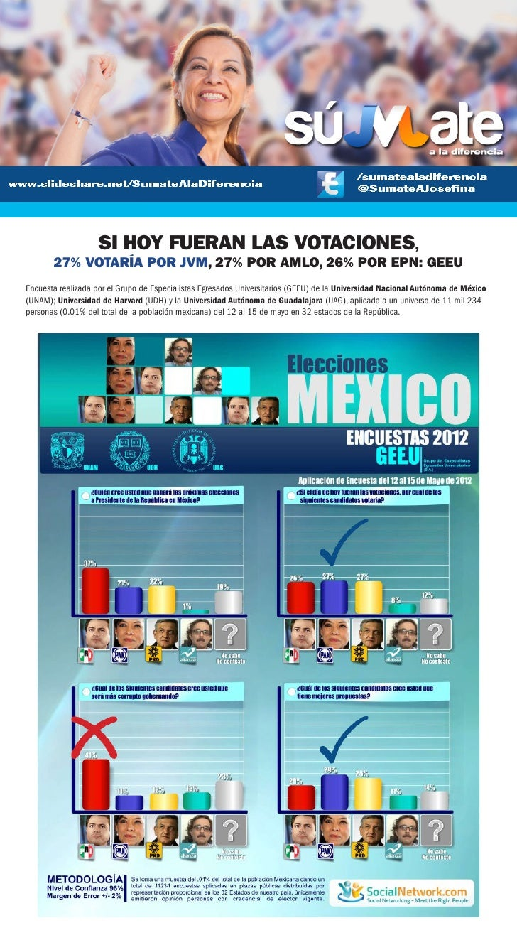 SI HOY FUERAN LAS VOTACIONES,       27% VOTARÍA POR JVM, 27% POR AMLO, 26% POR EPN: GEEUEncuesta realizada por el Grupo de...
