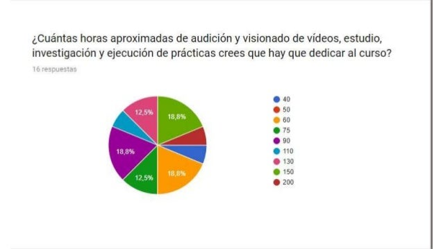 Encuesta sobre la calidad del Curso de Tasación de Libros de la Universidad de Leon Slide 3
