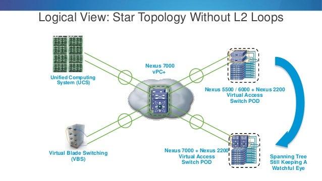 end to end data center virtualization managementpebridgepepepe port extenderpevfwservervm1pecontrollingbridgeextended bridgeecid 21