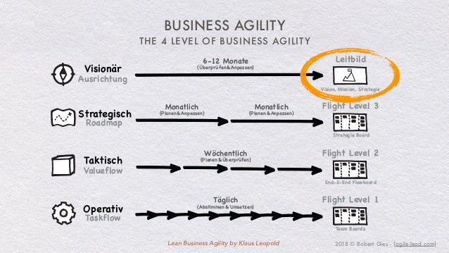 End-to-end flow optimization with Lean Business Agility
