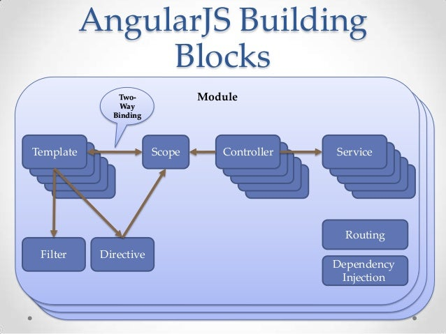 End to end spa development using asp net and angularjs for Angularjs external template