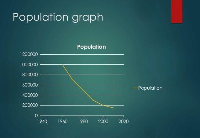Endangered species founduganda 9 population graph altavistaventures Gallery