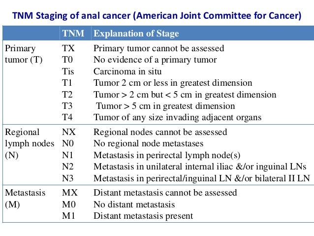 Anal cancer staging