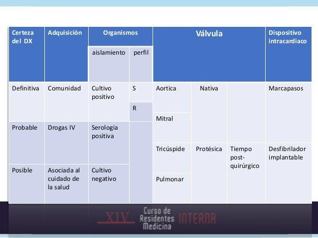 Poblaciones especiales:Drogadictos intravenosos• Tricúspide : más del 50% de los casos,  aórtica 25% y mitral 20%• 60-80%:...