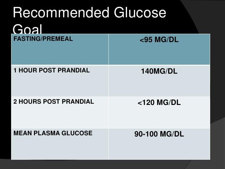 Is a 2-hour-postprandial blood-sugar of above 120 okay or