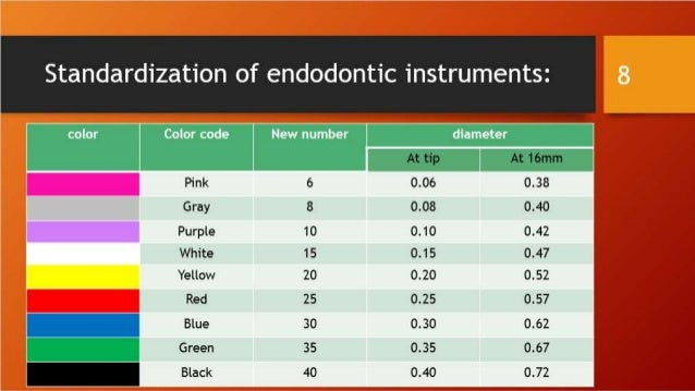Endodontic Hand Files on Number Chart 1 100